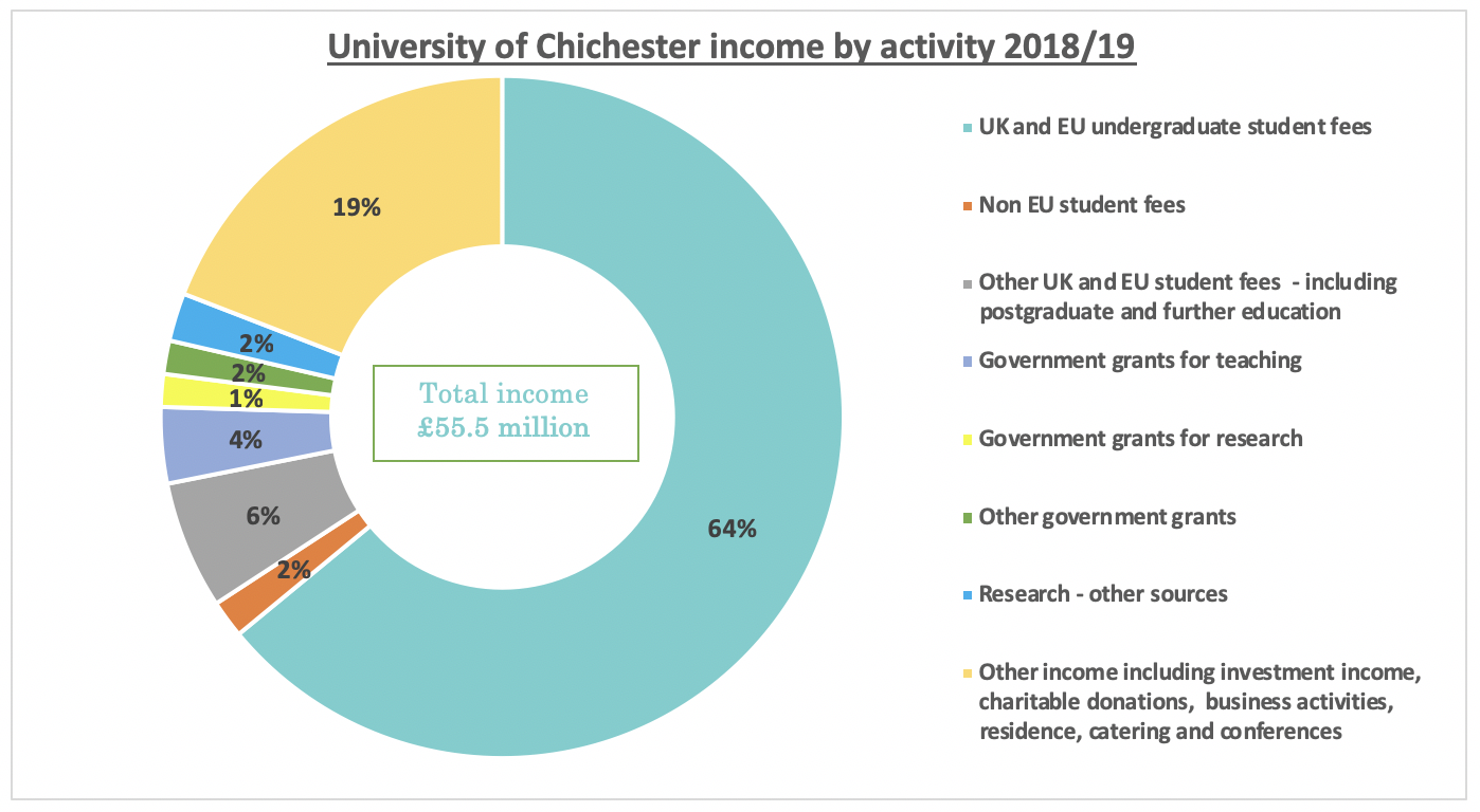 University of Chichester income by activity 2018/19